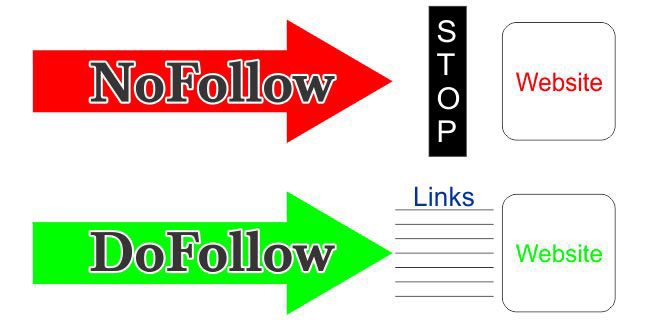 Image result for dofollow and nofollow