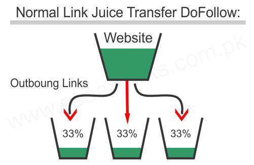 link-juice-dofollow-backlinks