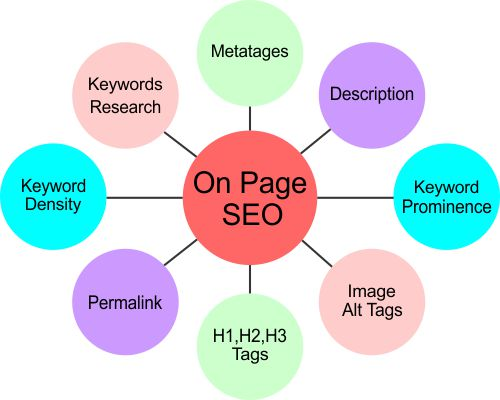 on-page-seo-tutorial